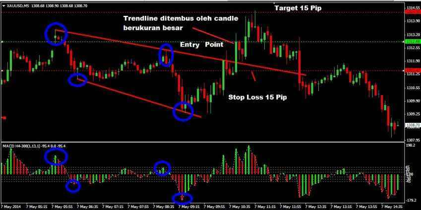 entry breakout gold 5 minutes
