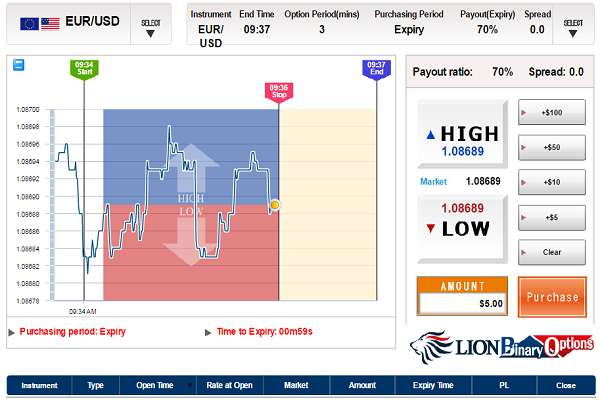 fasilitas ekstra lion binary options