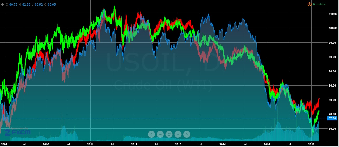 korelasi oil vs aud vs Cad