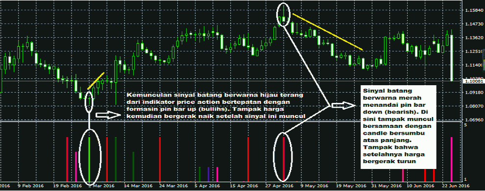 pin bar pada indikator price action