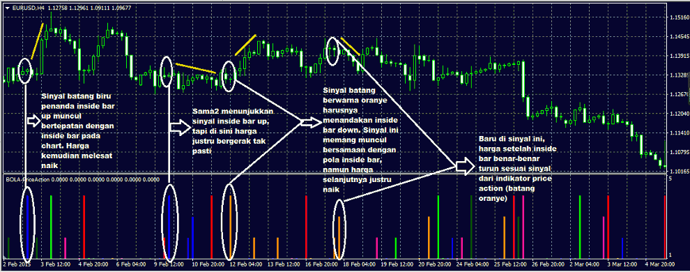 inside bar pada indikator price action