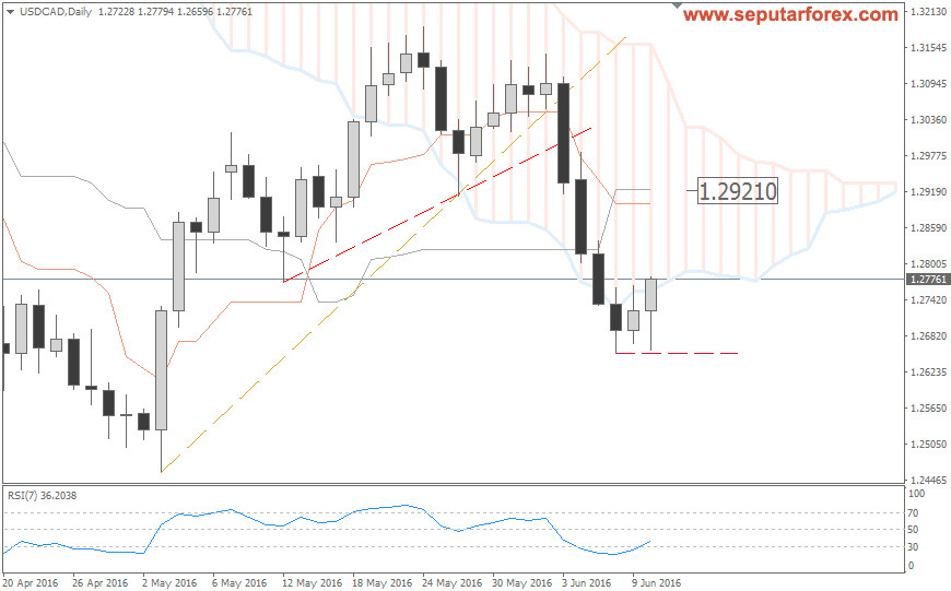 USDCAD Daily 20160612