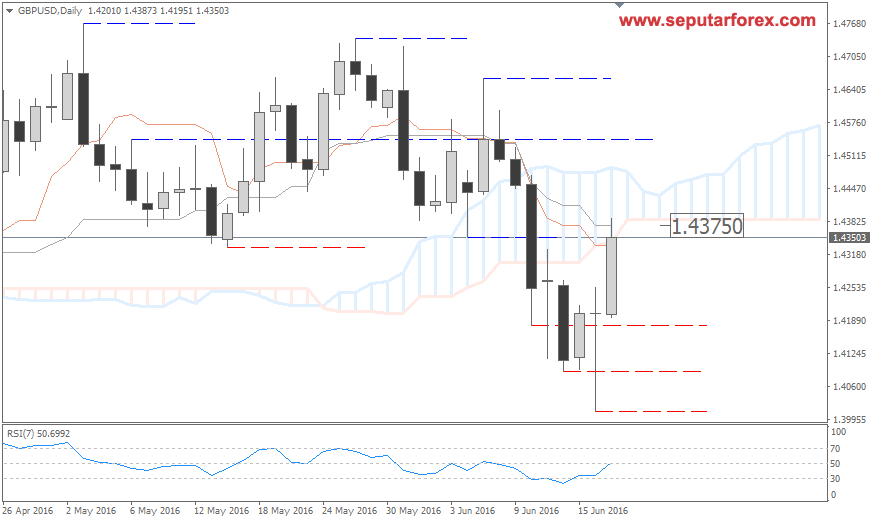 GBPUSD Daily 20160619