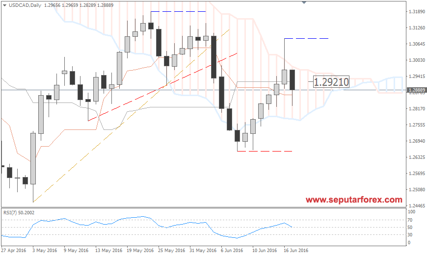 USDCAD Daily 20160619