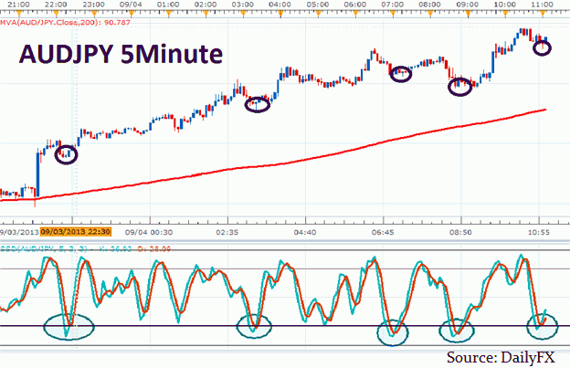 Scalping Dengan Stochastic
