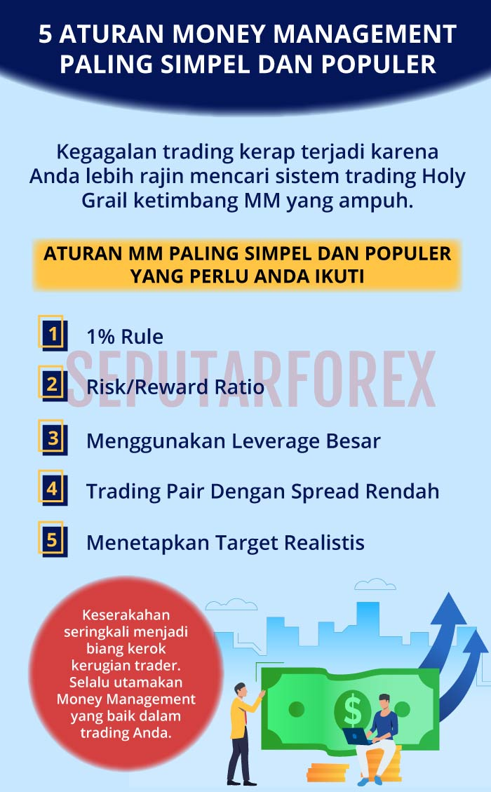 Infografi aturan money management