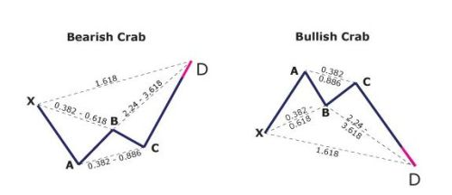pola fibonacci crab bearish bullish