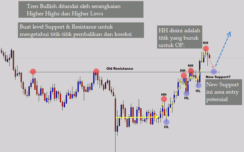 Level Support Dan Resisten