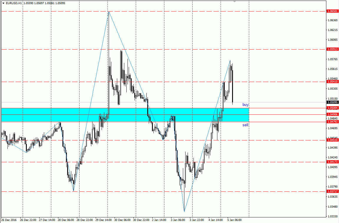 Forex scalping eur usd