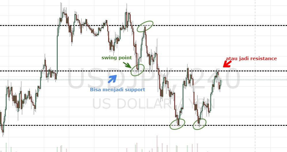 swing point sebagai support dan resistance