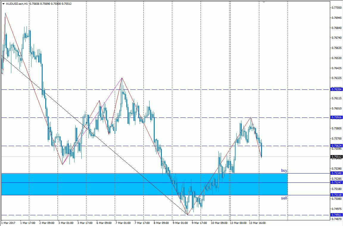 Forex beste trading zeiten
