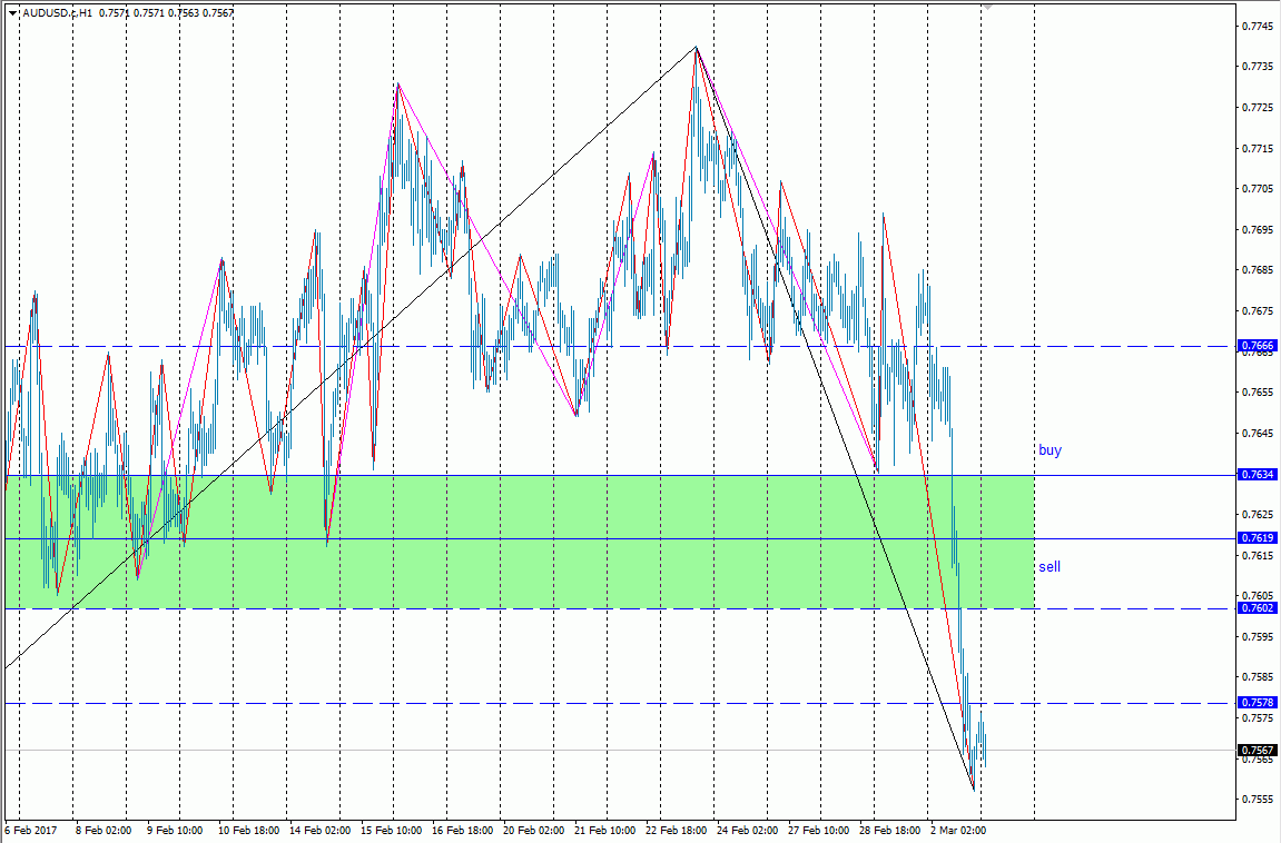 Forex eod data