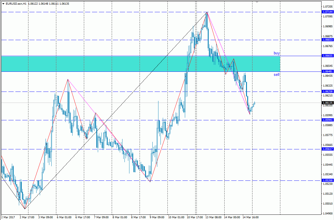 Analisa forex eur usd