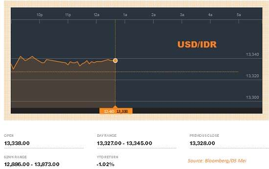 Forex idr to usd
