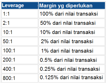 Rasio margin dan leverage