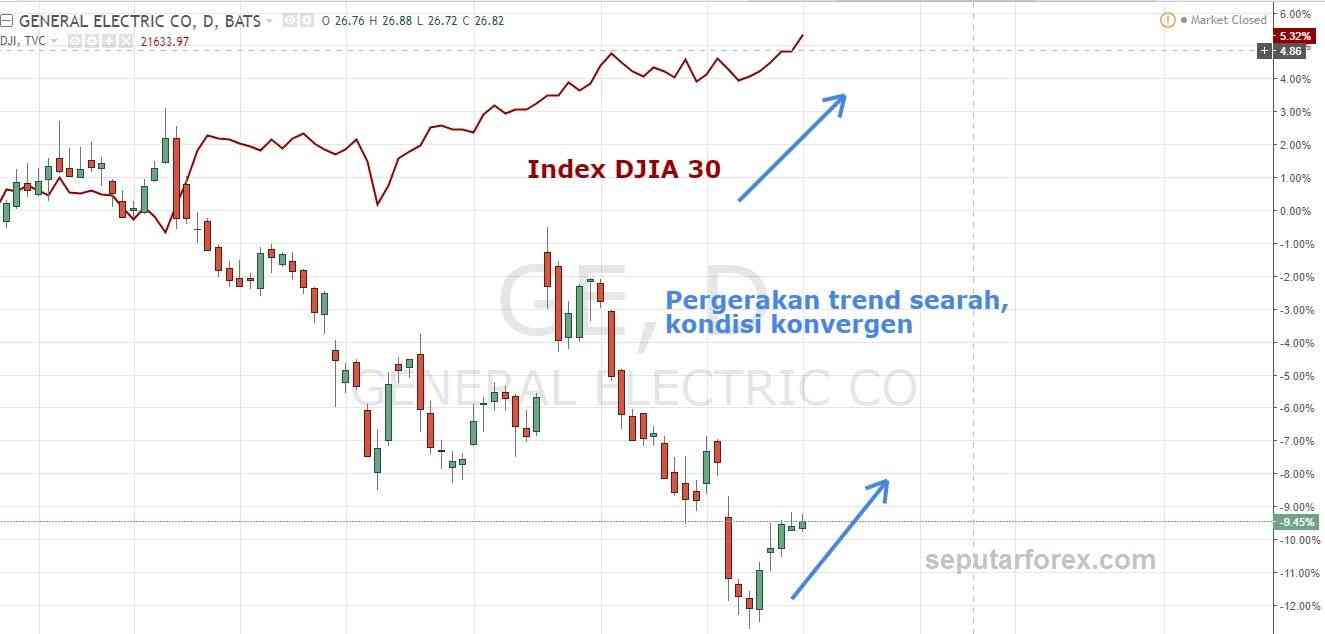 Apa itu forex index gold
