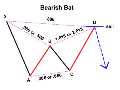 pola bat bearish
