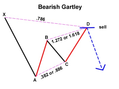 apa itu pola gartley bearish