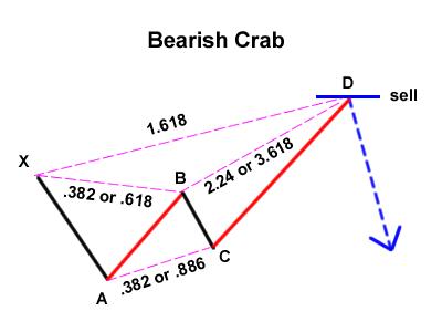 pola crab bearish