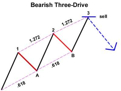 pola three drives bearish