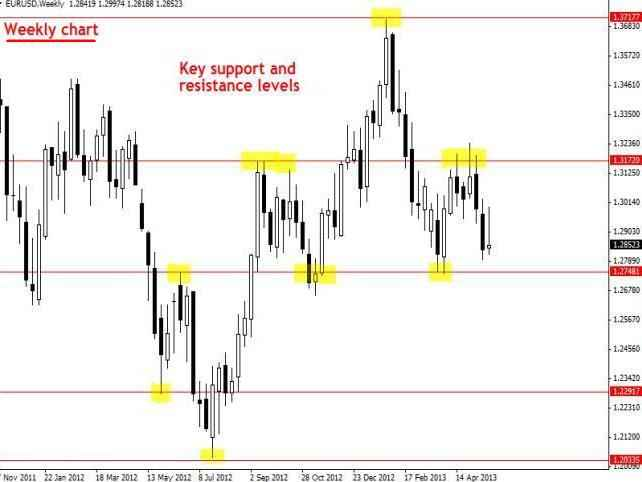 Membuat Analisa Harian Di EURUSD Weekly