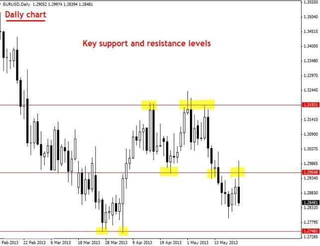 Membuat Analisa Harian Di EURUSD Daily