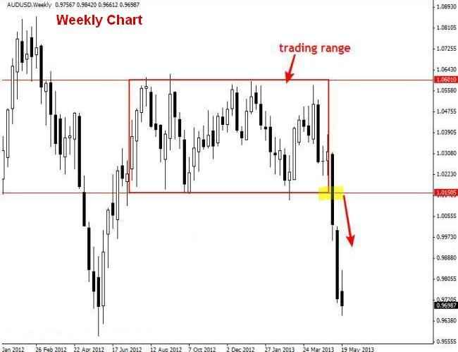 Membuat Analisa Harian Di AUDUSD Weekly