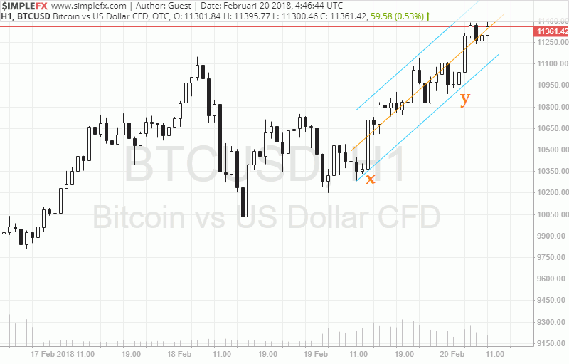 Trading BTC/USD Dengan Channel