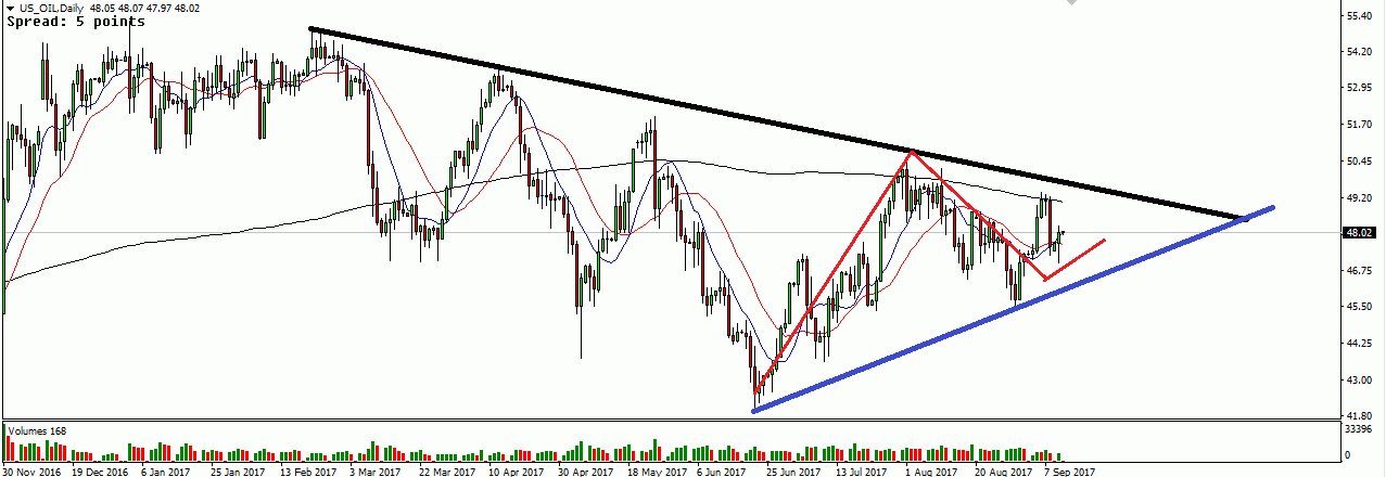 US OIL Daily