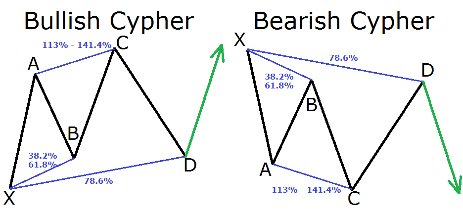 pola harmonik cypher bearish dan bullish