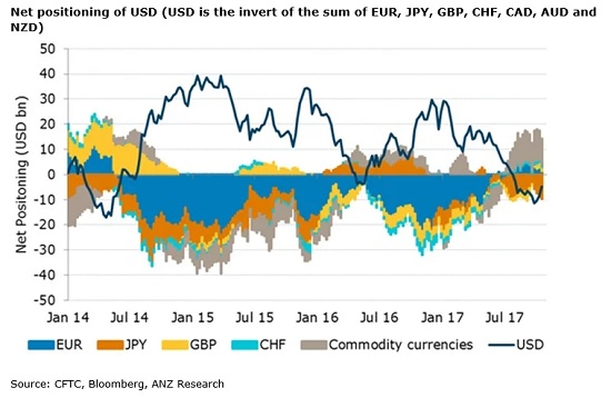 usd-net-positioning