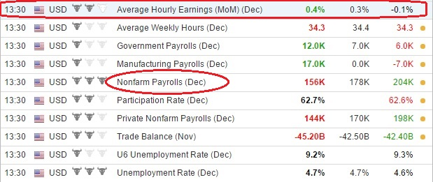 NFP report, economic calendar
