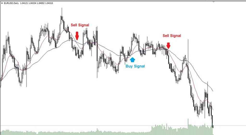 moving average trade signal