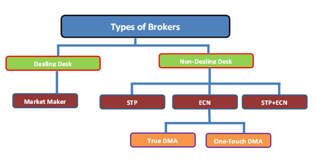 forex broker market model