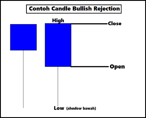 Strategi naked trading dengan candle rejection 1