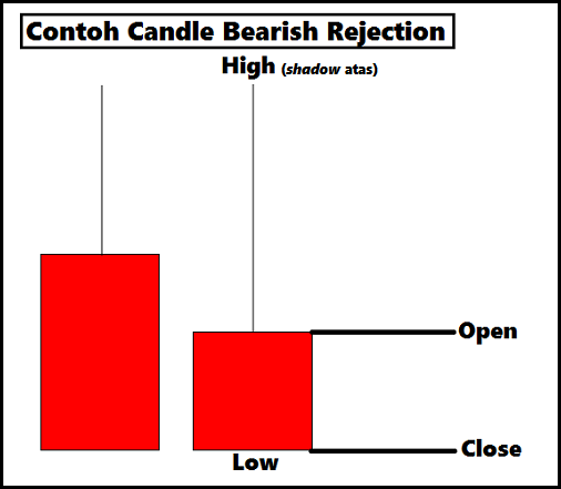 Strategi naked trading dengan candle rejection 2