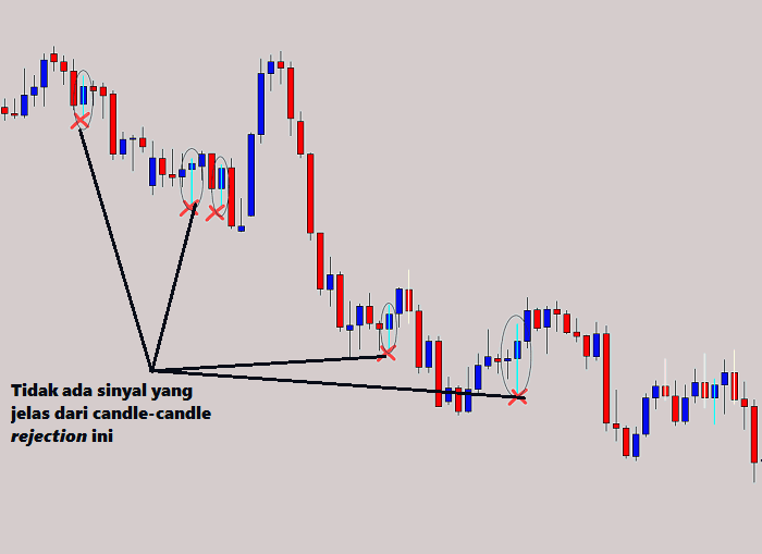 Strategi naked trading dengan candle rejection 3