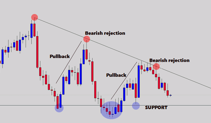 Strategi naked trading dengan candle rejection 4