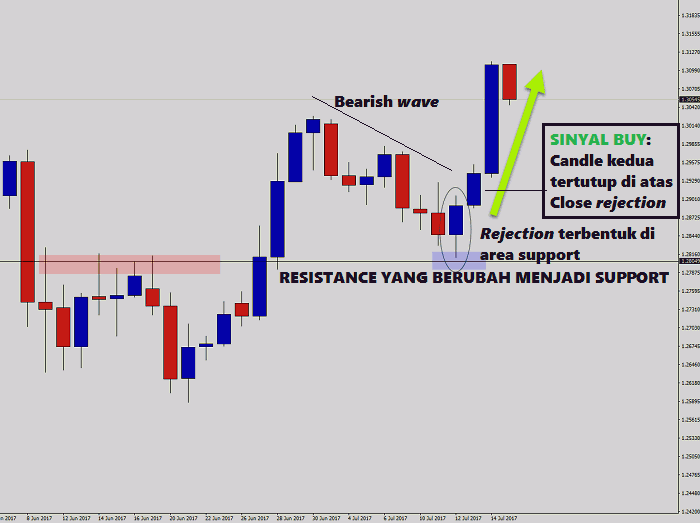 Strategi naked trading dengan candle rejection 5