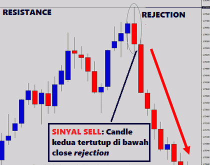 Strategi naked trading dengan candle rejection 6