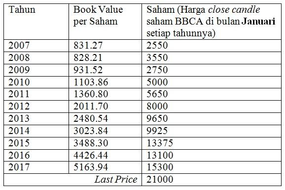 Book Value Saham BBCA 2007-2017