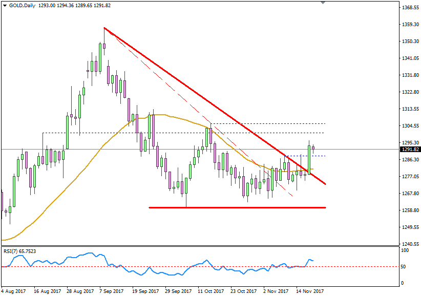 GOLD Daily 20171120