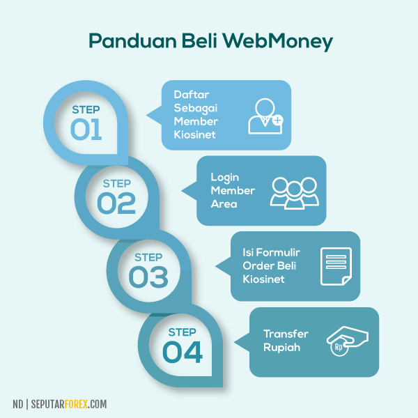 Cara beli WebMoney di Kiosinet