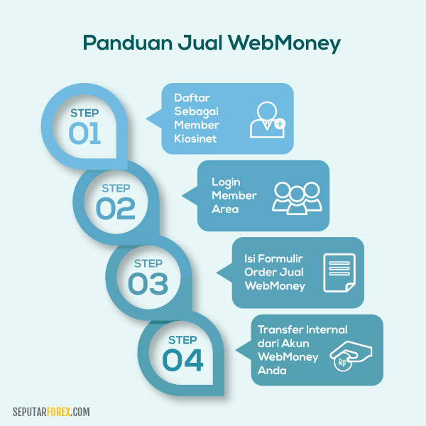 Cara jual WebMoney di Kiosinet