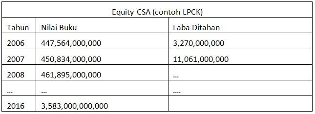 Contoh Equity CSA