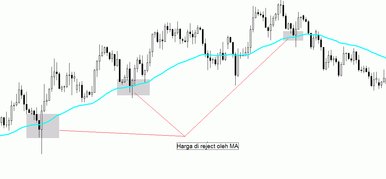 Moving Average reject price