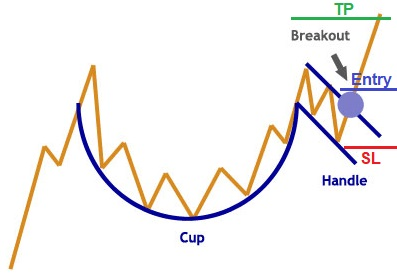 pengertian chart pattern, double top