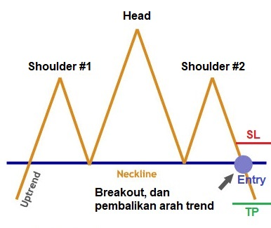 chart pattern, head and shoulder