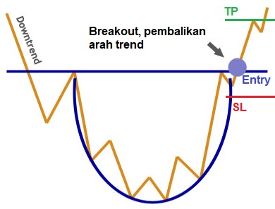 chart pattern, rounding bottom