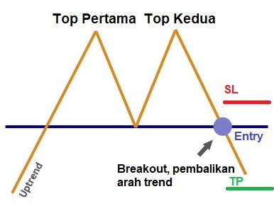 chart pattern, double top